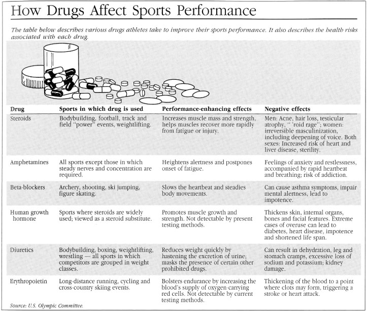ethics of steroids in sports