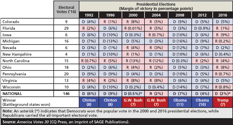 The Key To Winning The White House Is Rather Simple Win Most Of The Battleground States Of The 11 Most Closely Watched In 2016 Republican Donald Trump