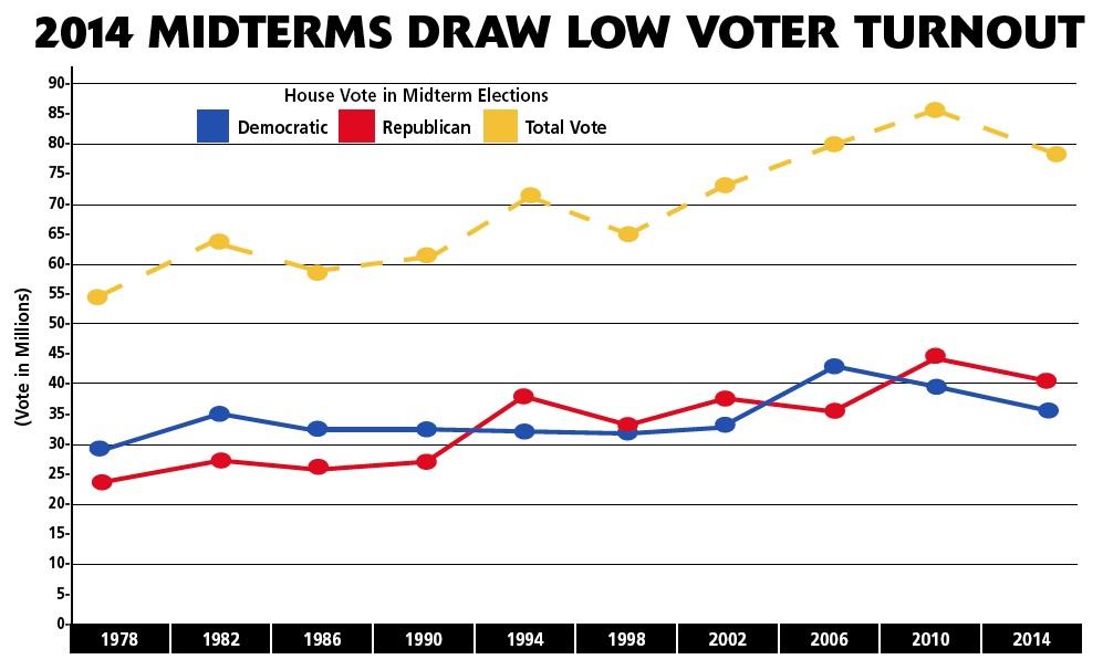 Image result for voter turnout midterm